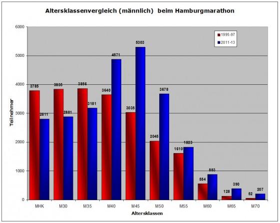 Altersklassenverteilung (männlich) beim Hamburgmarathon