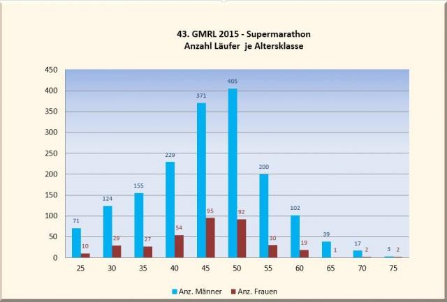 Alterklassen 2015 MW
