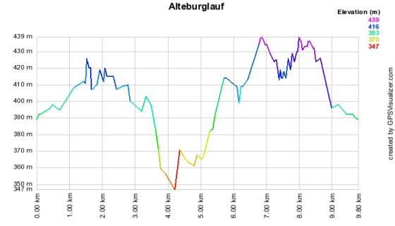 Höhenprofil vom Alteburglauf - 10km