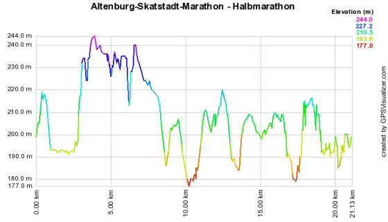 Höhenprofil vom Skatstadt-Marathon in Altenburg - 21,1 km (1 Runde)