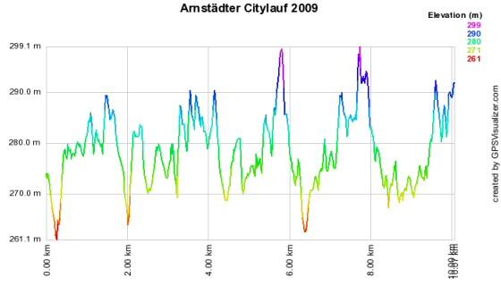 Höhenprofil vom Arnstädter Citylauf 2009 - 10km - Marathon