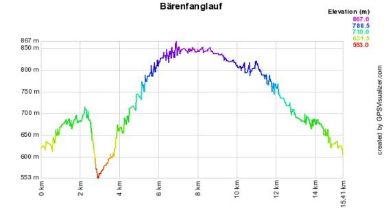 Höhenprofil des Bärenfanglauf - 15,4 km