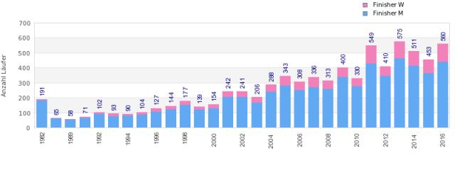 Finisherzahlen über 51 km (Quelle statistik.d-u-v.org)