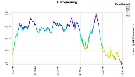 Höhenprofil der Harzquerung