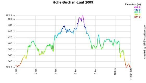 Höhenprofil vom Hohe-Buchen-Lauf