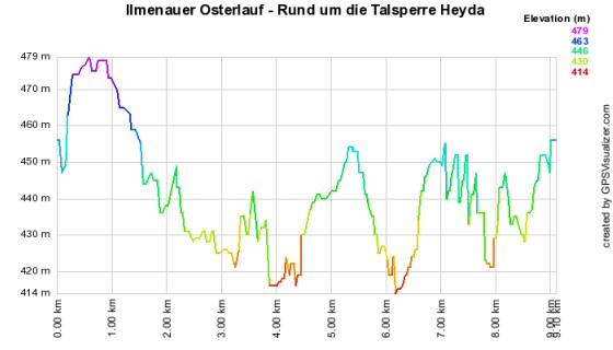 Höhenprofil vom Ilmenauer Osterlauf - Rund um die Talsperre Heyda - 1 Runde