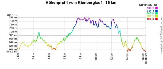 Höhenprofil vom Kienberglauf - 16 km