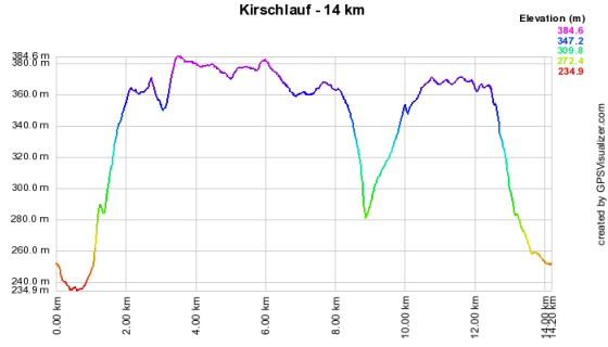 Höhenprofil vom Kirschlauf - 14 km