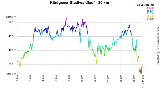 Höhenprofil vom Königseer Stadtwaldlauf - 20 km