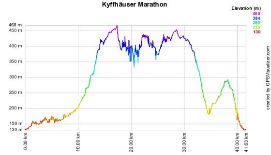Höhenprofil vom Kyffhäuser-Berglauf - Marathon