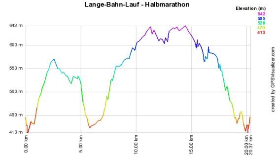 Höhenprofil vom Lange-Bahn-Lauf - Halbmarathon