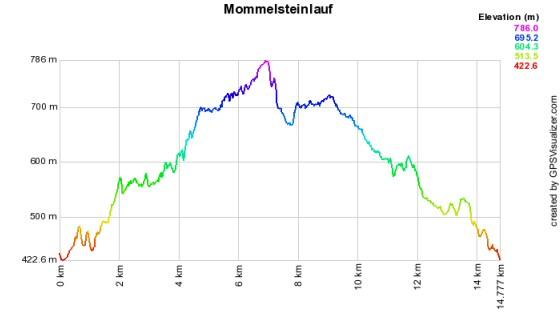 Höhenprofil vom Mommelsteinlauf - 16 km