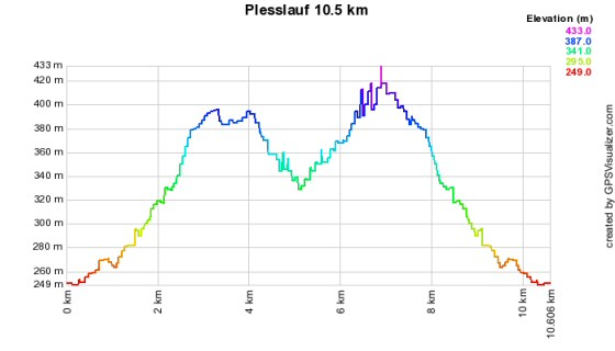 Höhenprofil vom Plesslauf - 10,5 km