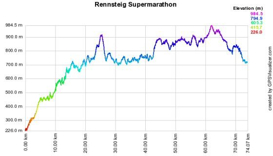 Höhenprofil vom Rennsteiglauf - Supermarathon