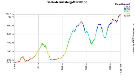 Höhenprofil vom Saale-Rennsteig-Marathon