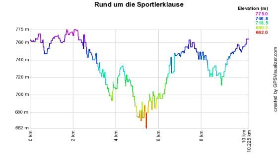 Höhenprofil vom Lauf - Rund um die Sportlerklause