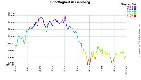 Höhenprofil vom Sporttaglauf in Gehlberg - 9 km