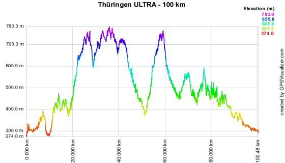 Höhenprofil vom Thüringen ULTRA - 100 km